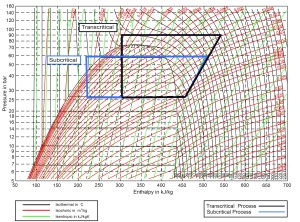 Figure 1: R744 pressure enthalpy chart showing subcritical and transcritical systems