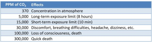 Table 1: Effects of CO2 at various concentrations in air