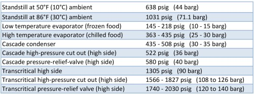 Table 2: R744 standstill and typical system operating pressures