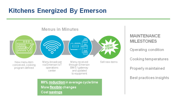 Kitchens Energized by Emerson